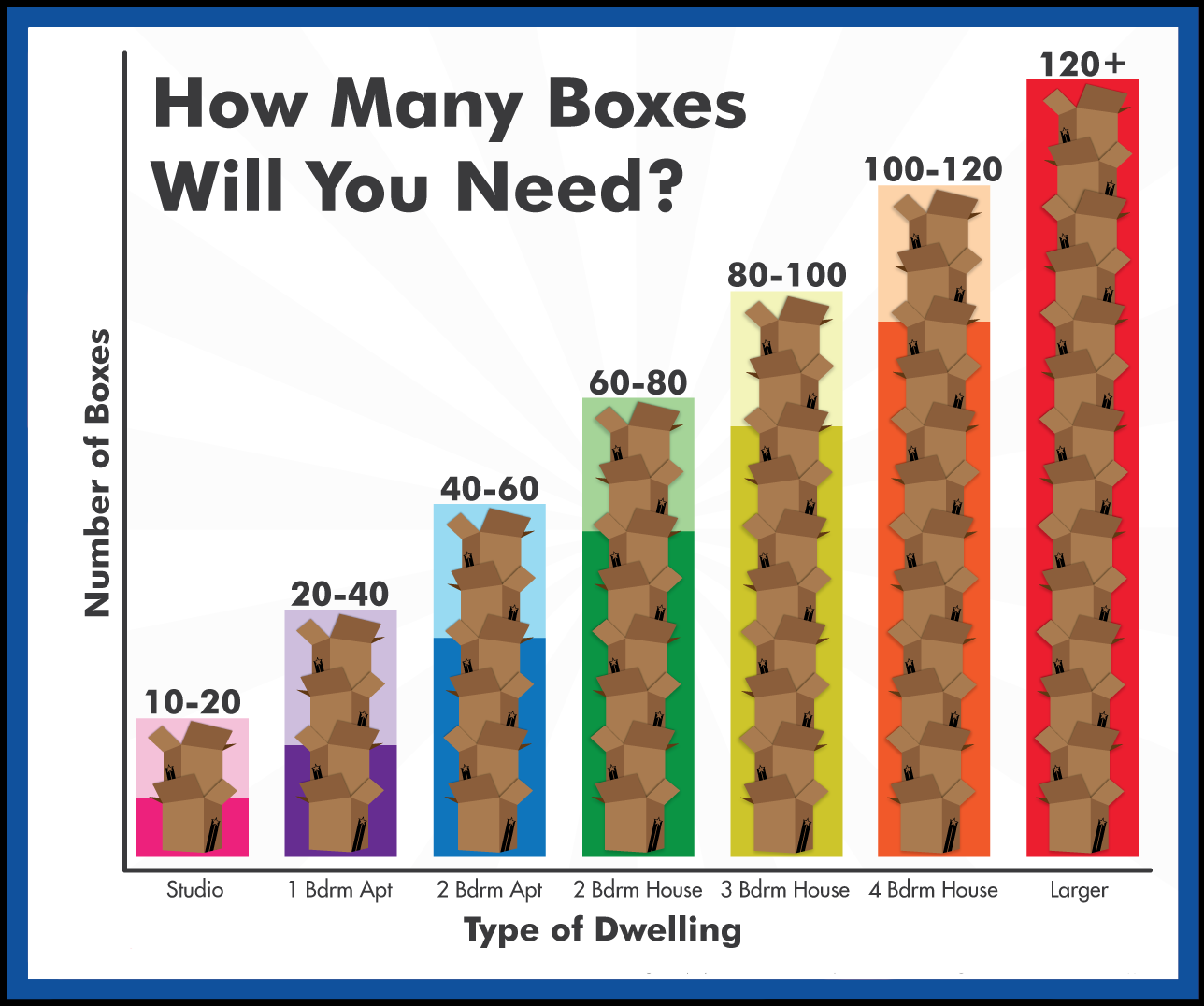 How Many Moving Boxes Will I Need?