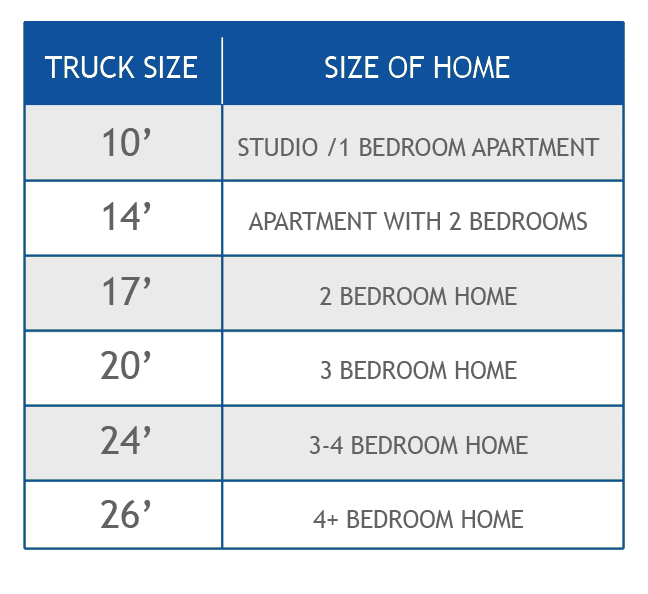 Photo of a truck sizing chart based on the size of your apartment or home.